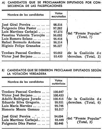 """Fuente: """"Apéndice I al dictamen de la Comisión sobre ilegitimidad de poderes actuantes el 18 de julio de 1936"""", Editora Nacional, Barcelona, 1939, p.32"""